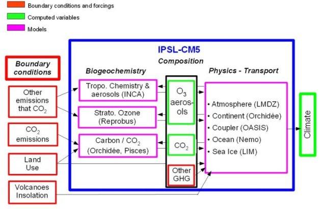 ipsl composition cm5