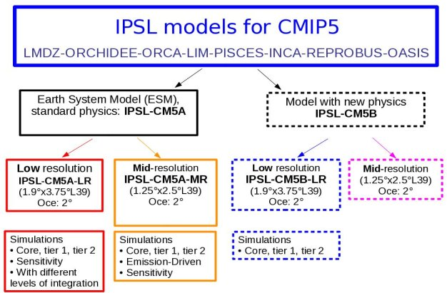 models for cmip5